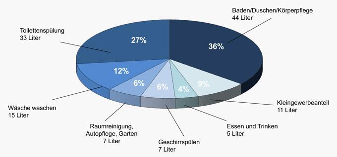 Trinkwasserverbrauch 2011